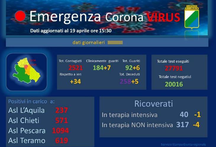 emergenza coronavirus foto