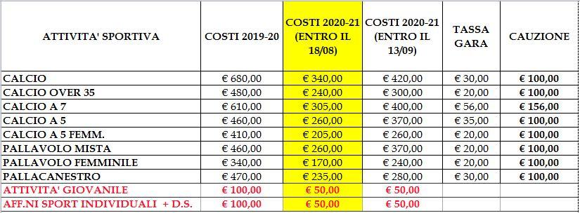 Costi Stagione Sportiva 2020-21